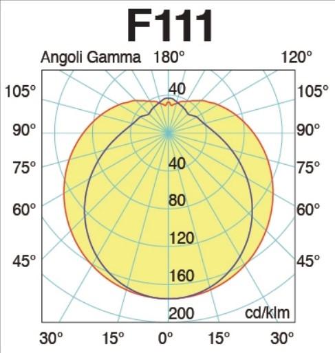 LED sijalka cev 150cm, 120cm, 60cm - kot svetenja