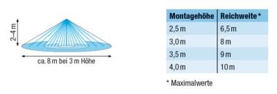 Senzor gibanja, PIR, stropni, Infra Garde 360 AP Acoustic, nadometni, bel, (R1)